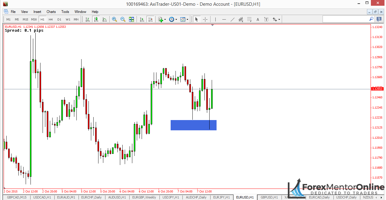 Image of stop hunt on 1 hour chart of EUR/USD
