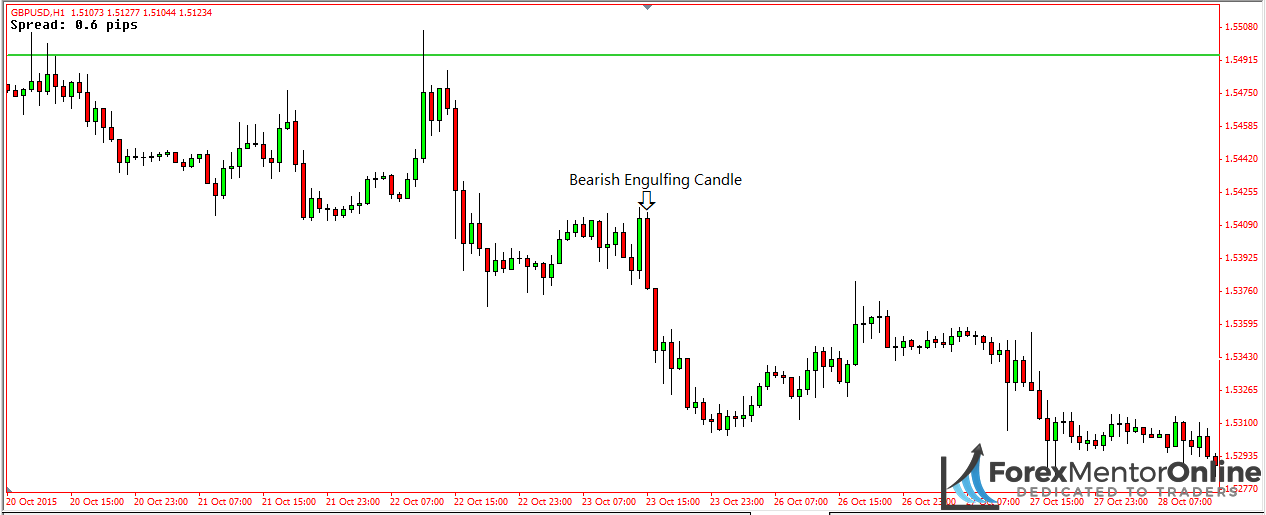image of bearish engulfing candle