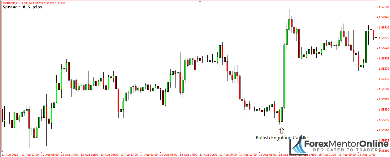 image of bullish engulfing candle