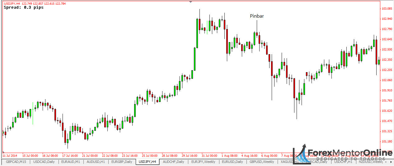 image of bearish pin bar on 1 hour chart of usd/jpy