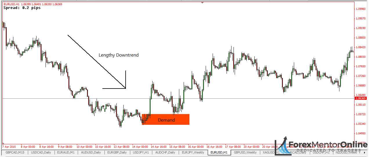 image of demand zone on daily chart