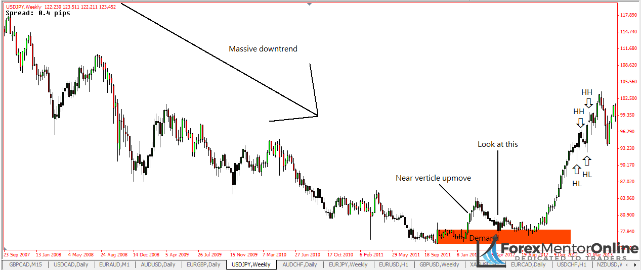 image of demand zone on USD/JPY
