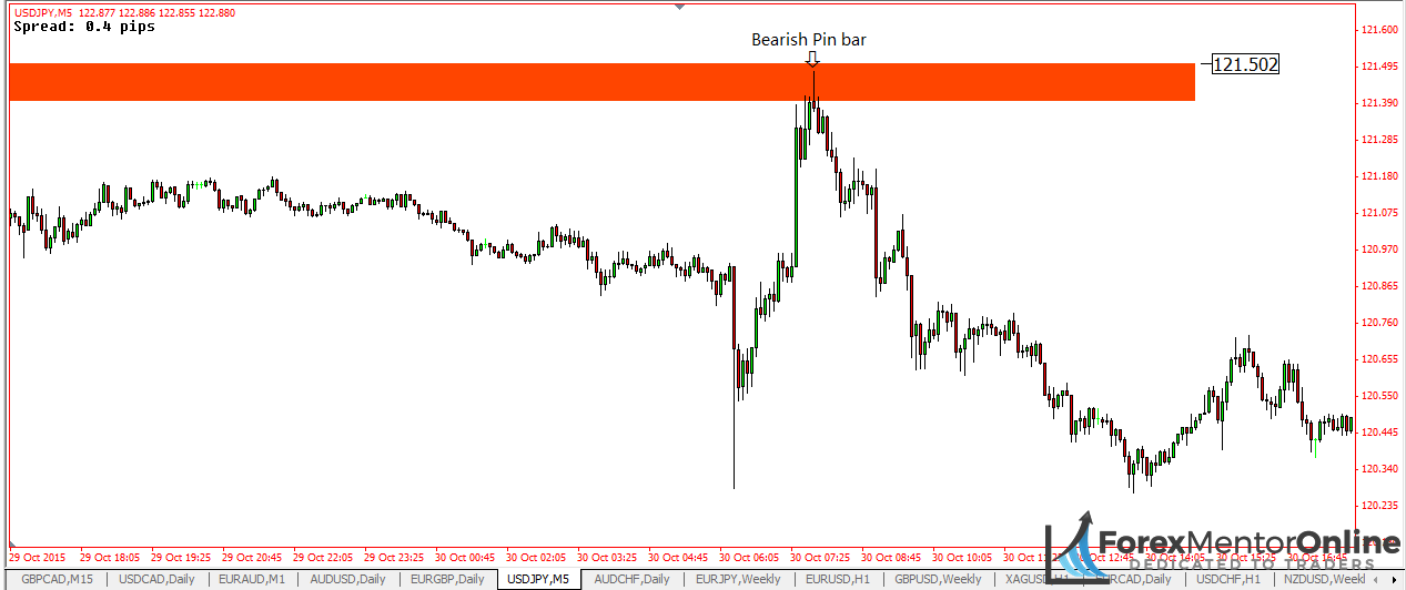 image of stop huunt seen on 5minute chart of USD/JPY