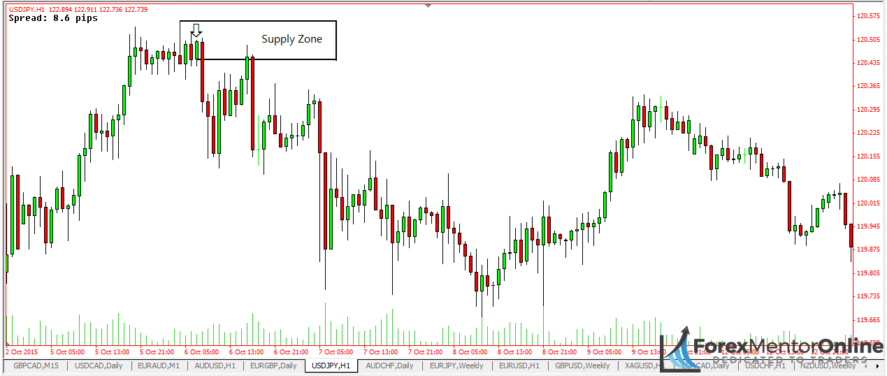 image of how to draw a supply zone on usd/jpy
