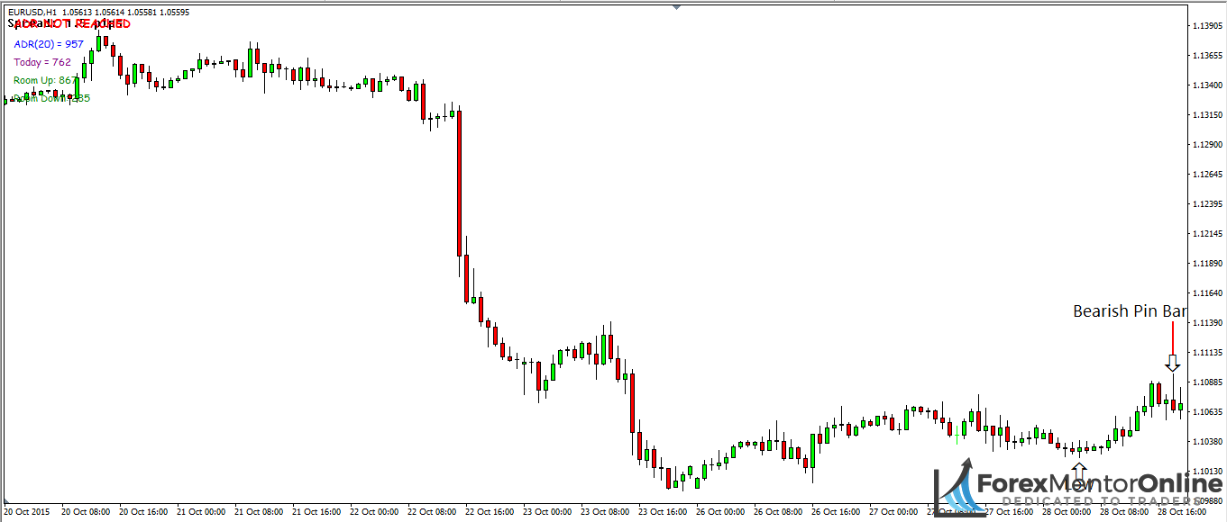 image of bearish pin bar forming after swing low