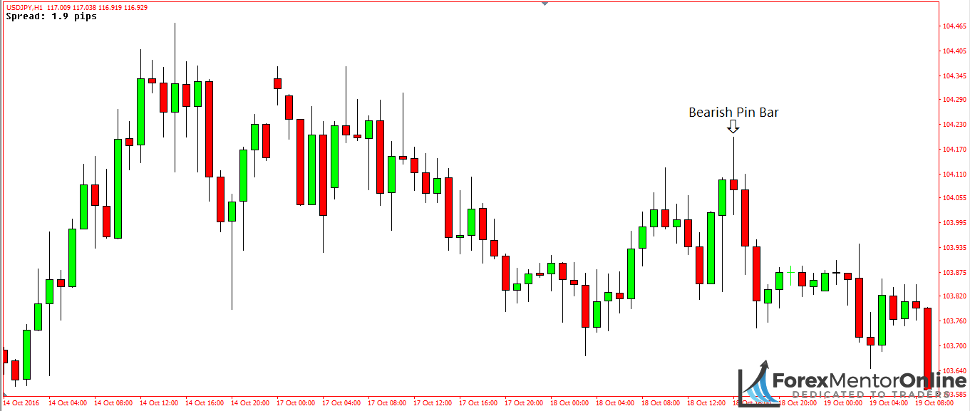 image of bearish pin bar on 1hour chart of usd/jpy