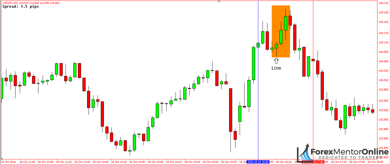 image of bearish pin bar on 5 minute chart of usd/jpy