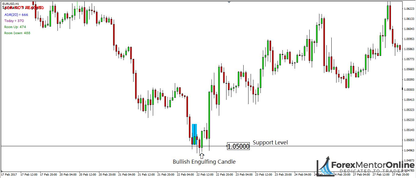 image of bullish engulfing candle at support level