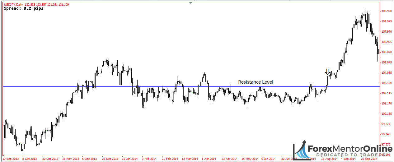 image of breakout from resistance