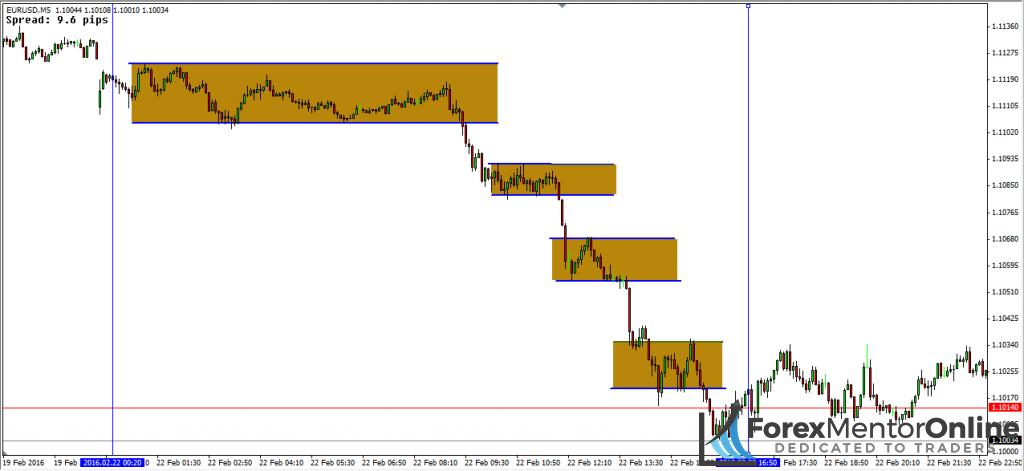 image of downmove on eur/usd