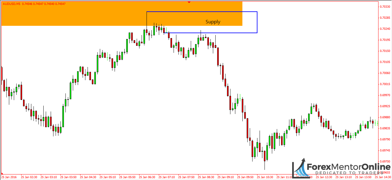 Forex mentor online supply and demand