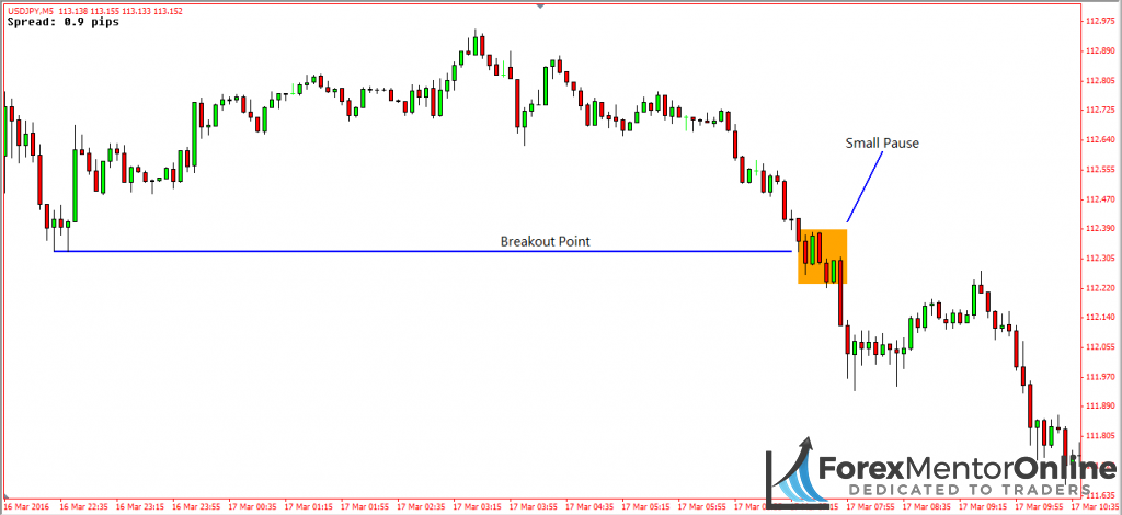 image of breakout on 5 minute chart of usd/jpy