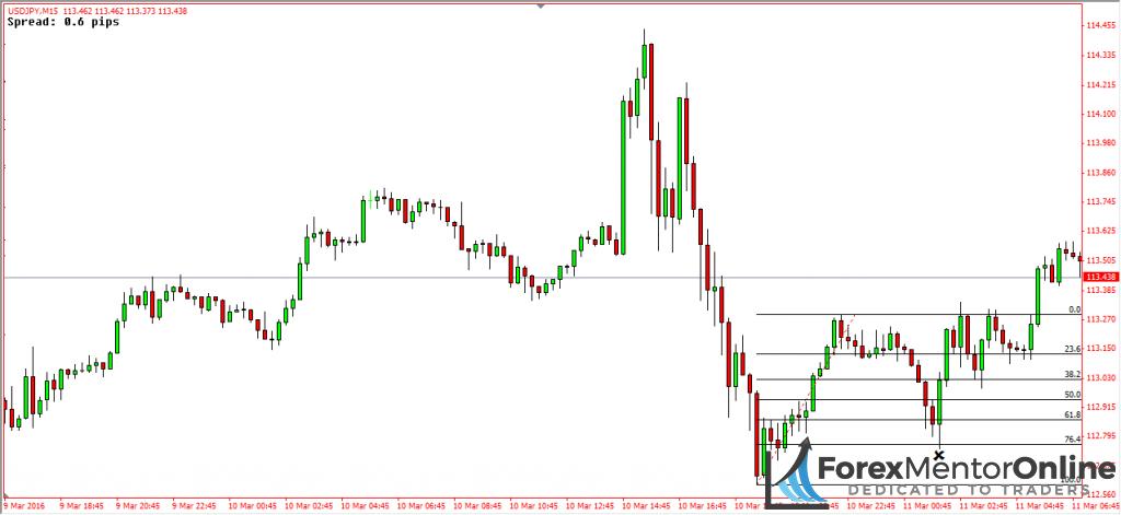 image of fibonacci retracement on eur/usd chart