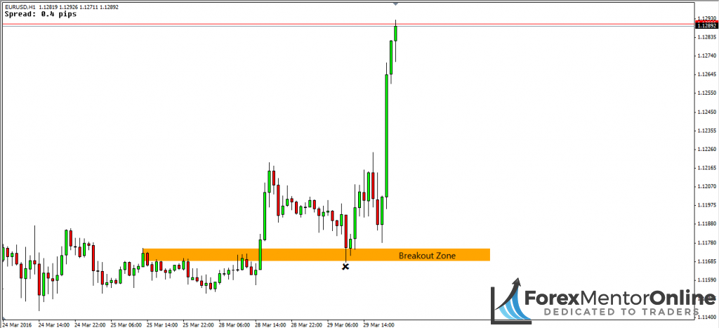image of breakout zone on eur/usd