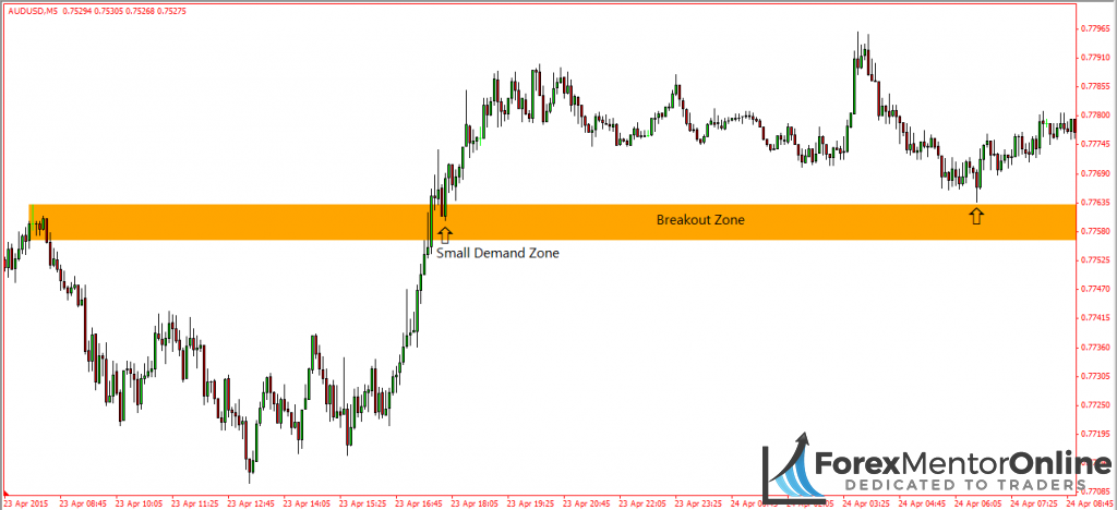 image of small demand zone inside breakout zone