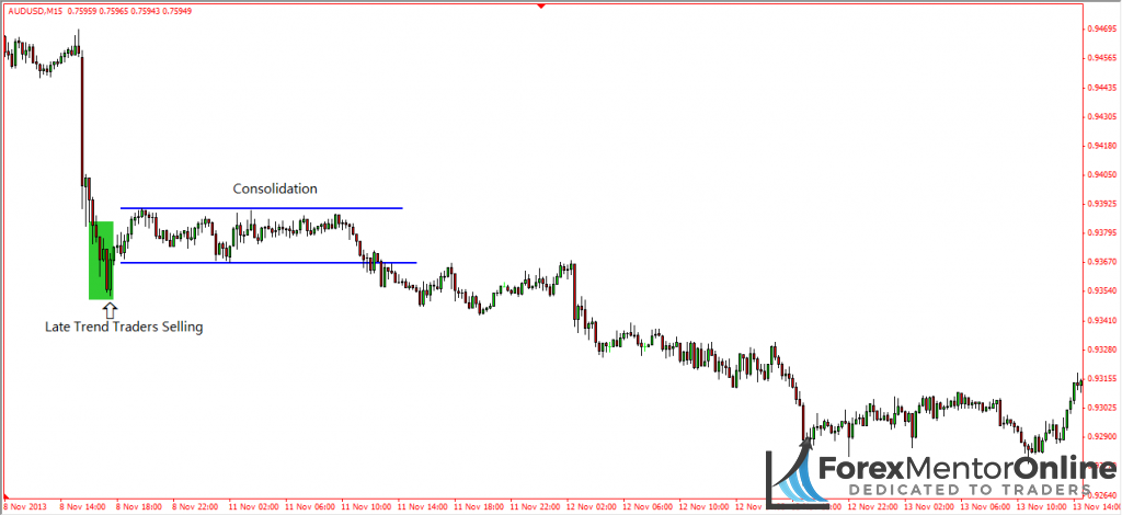 image of consolidation on eur/usd