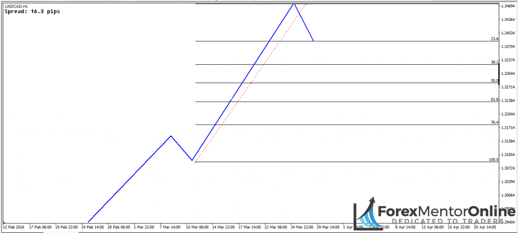 image of 23.6% retracement