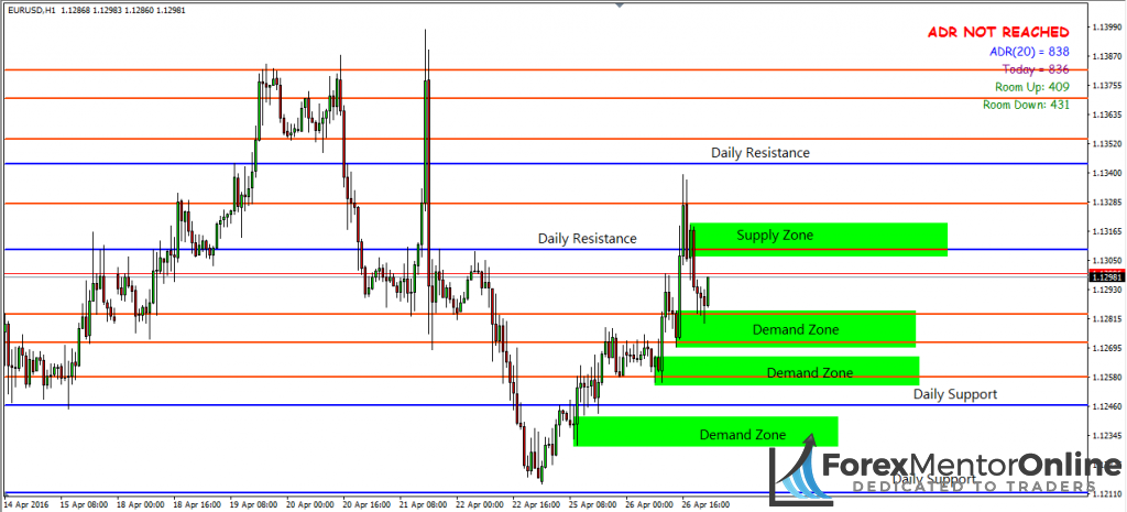 image of lots of supply and demand support and resistace levels
