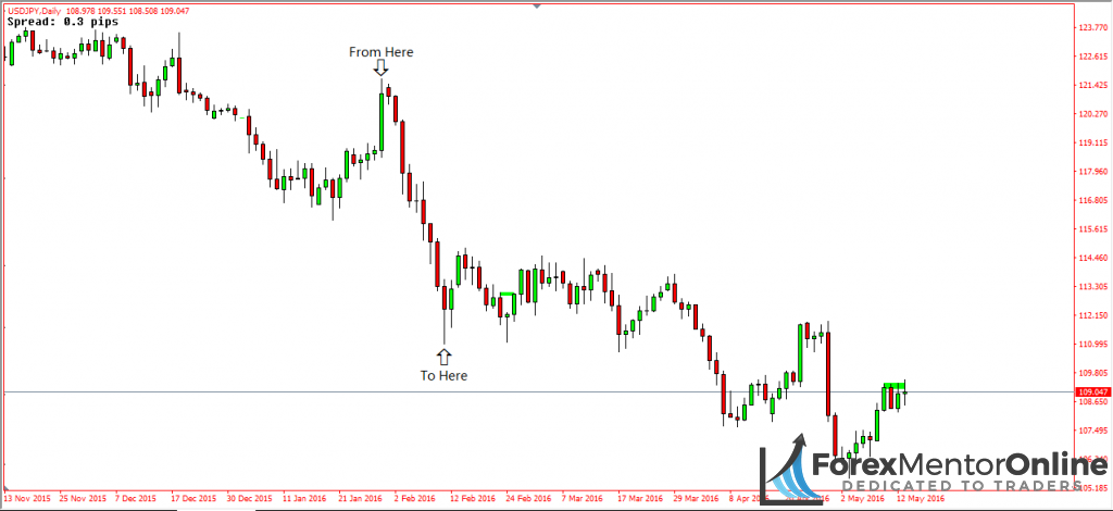 image of downswing on daily chart of USD/JPY