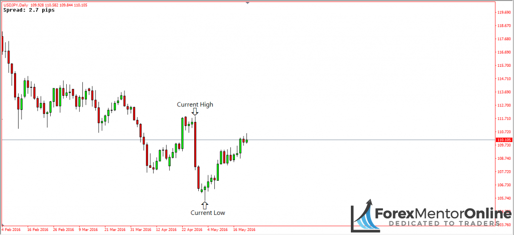 image of retracement on usd/jpy