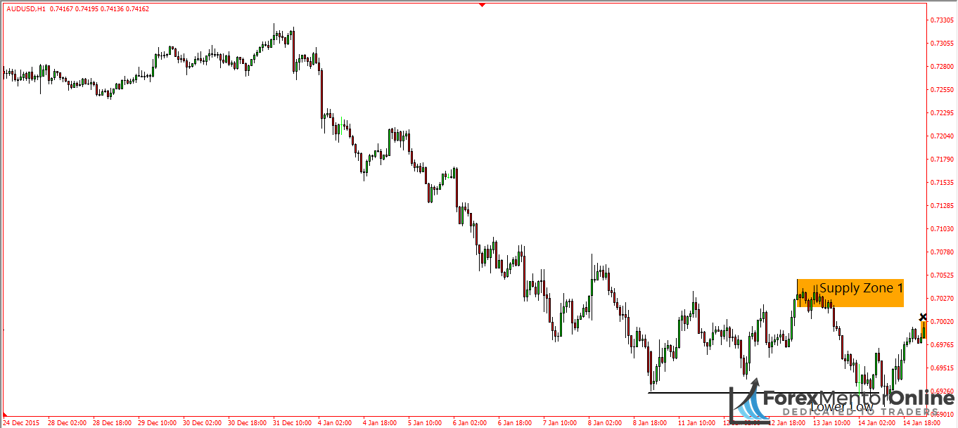image of supply zone on 1hour chart of aud/usd