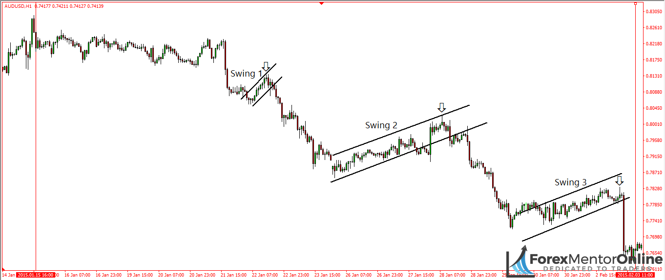 image of three retracements that formed during downswing