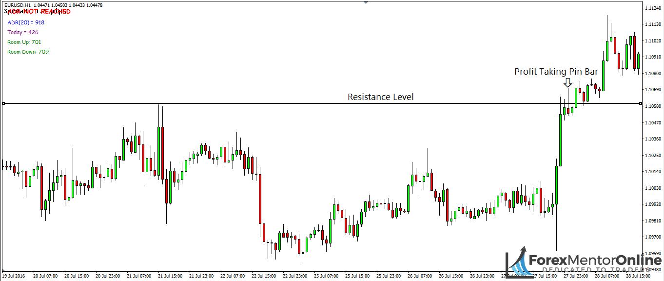 image of profit taking pin bar at resistance level