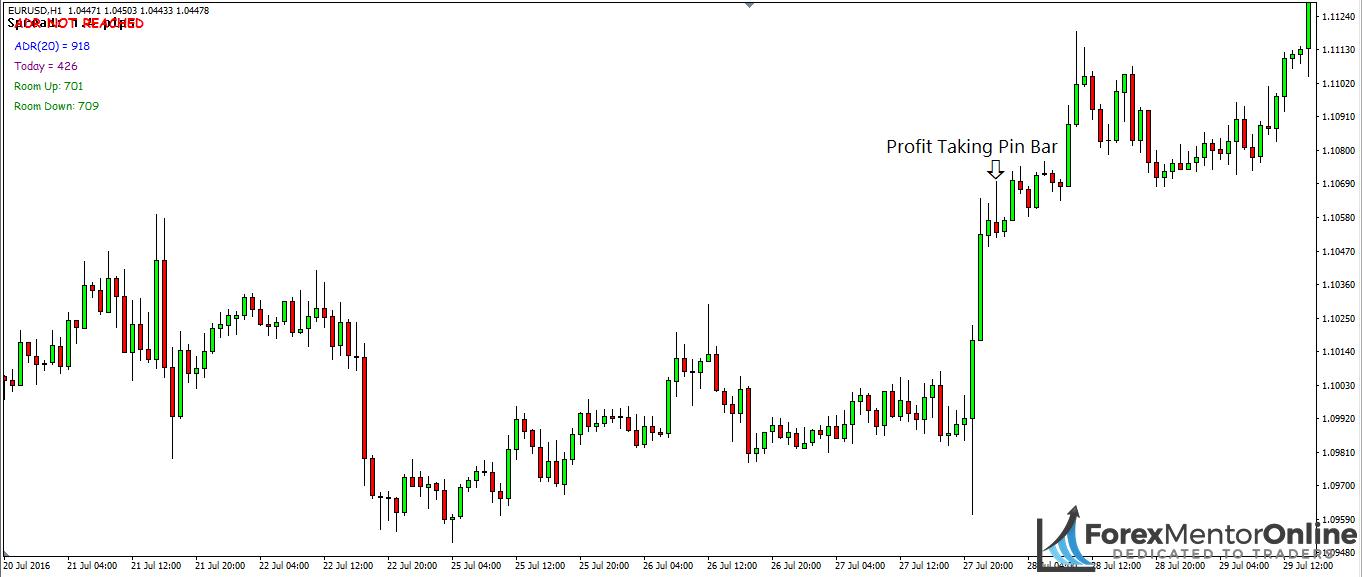 image of profit taking pin bar