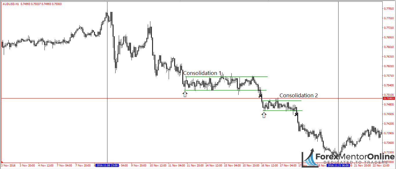 image of two consolidations that formed on the 1 hour chart of aud/usd