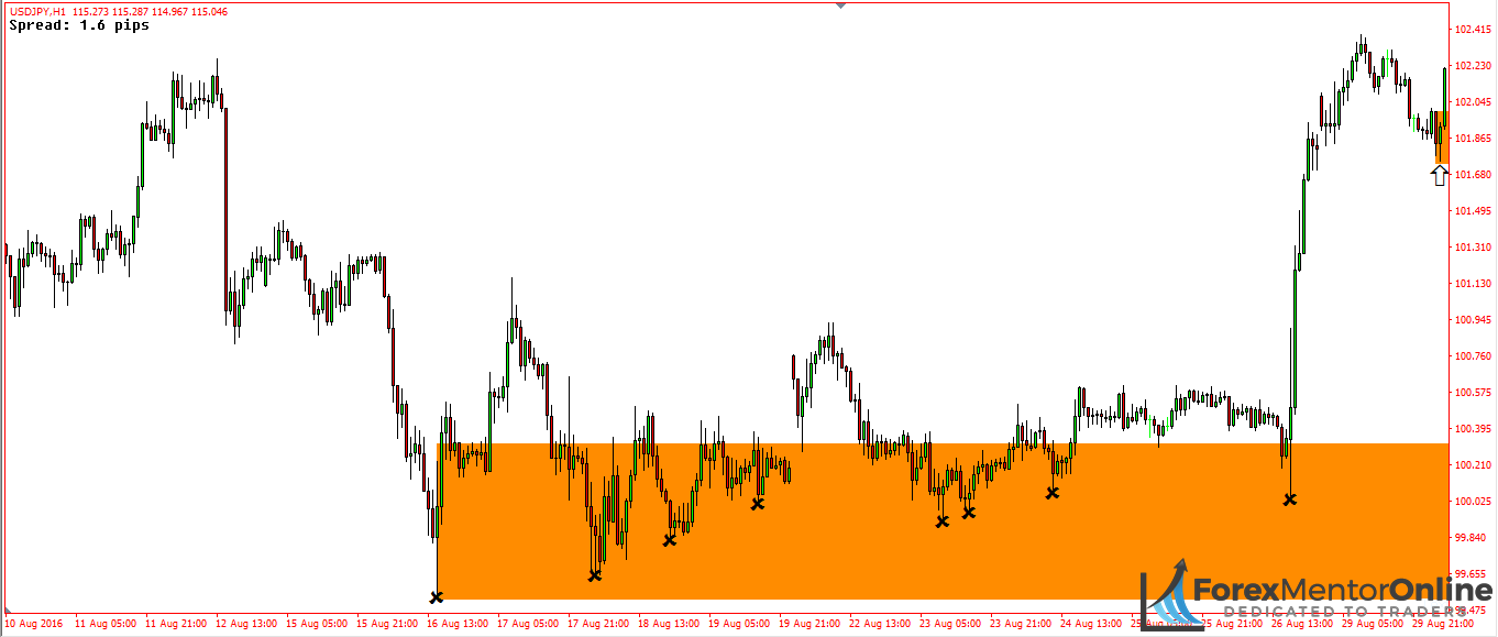 image of demand zone on 1hour chart of usd/jpy