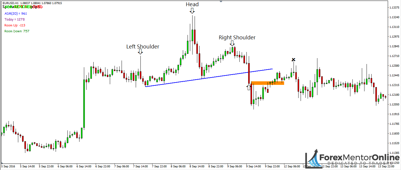 image of head and shoulders pattern after neckline break