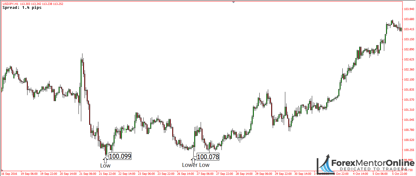 image of lower low taking place on usd/jpy