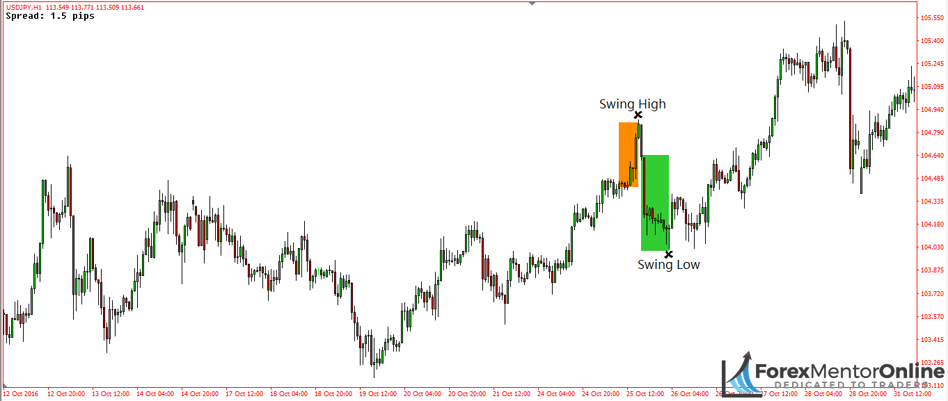 image of swing high and swing low