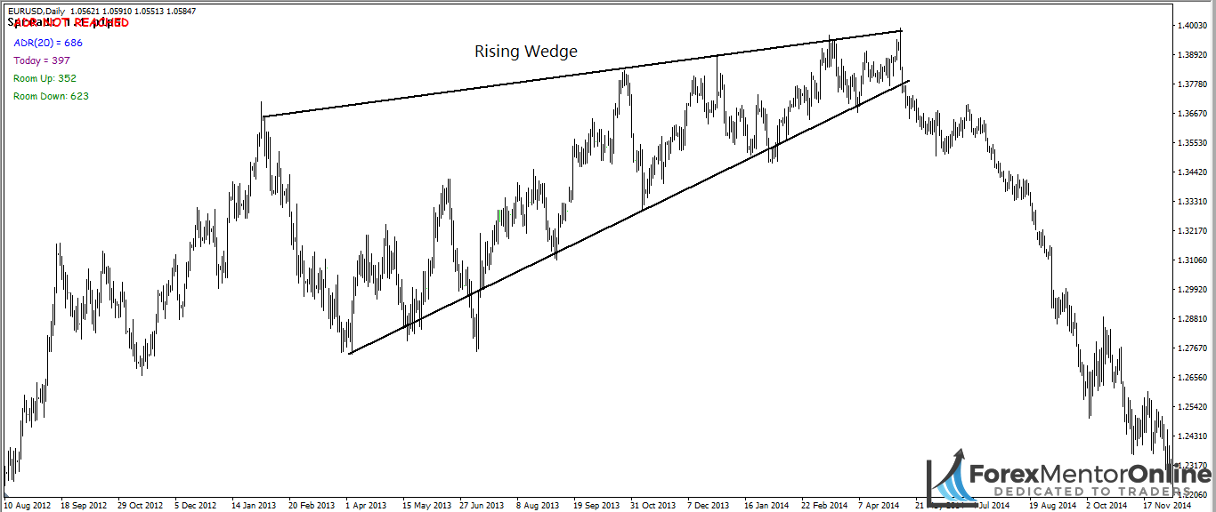 image of rising wedge pattern
