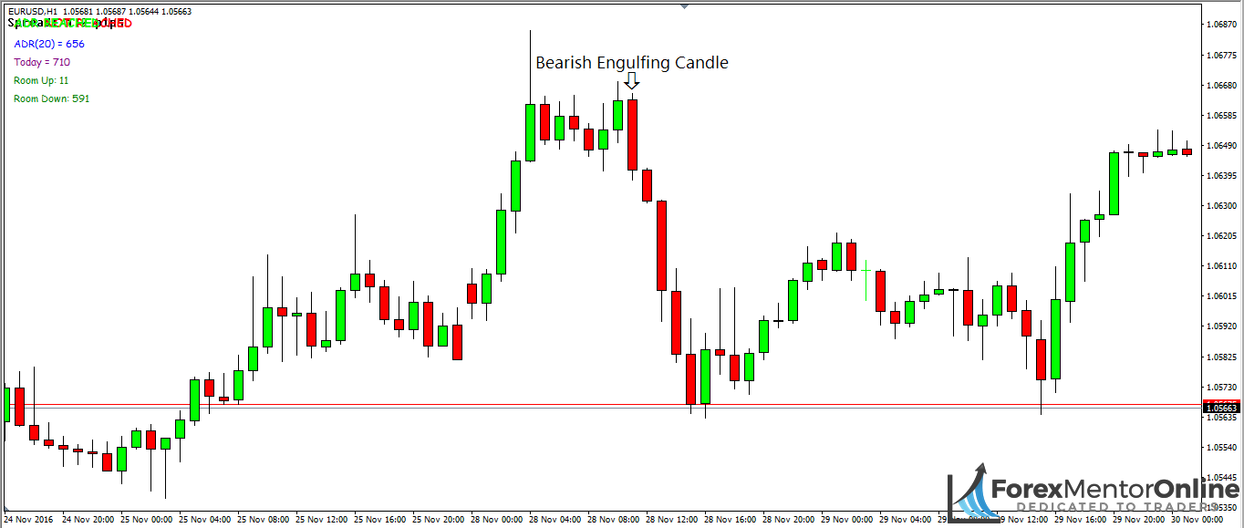 image of bearish engulfing candlestick