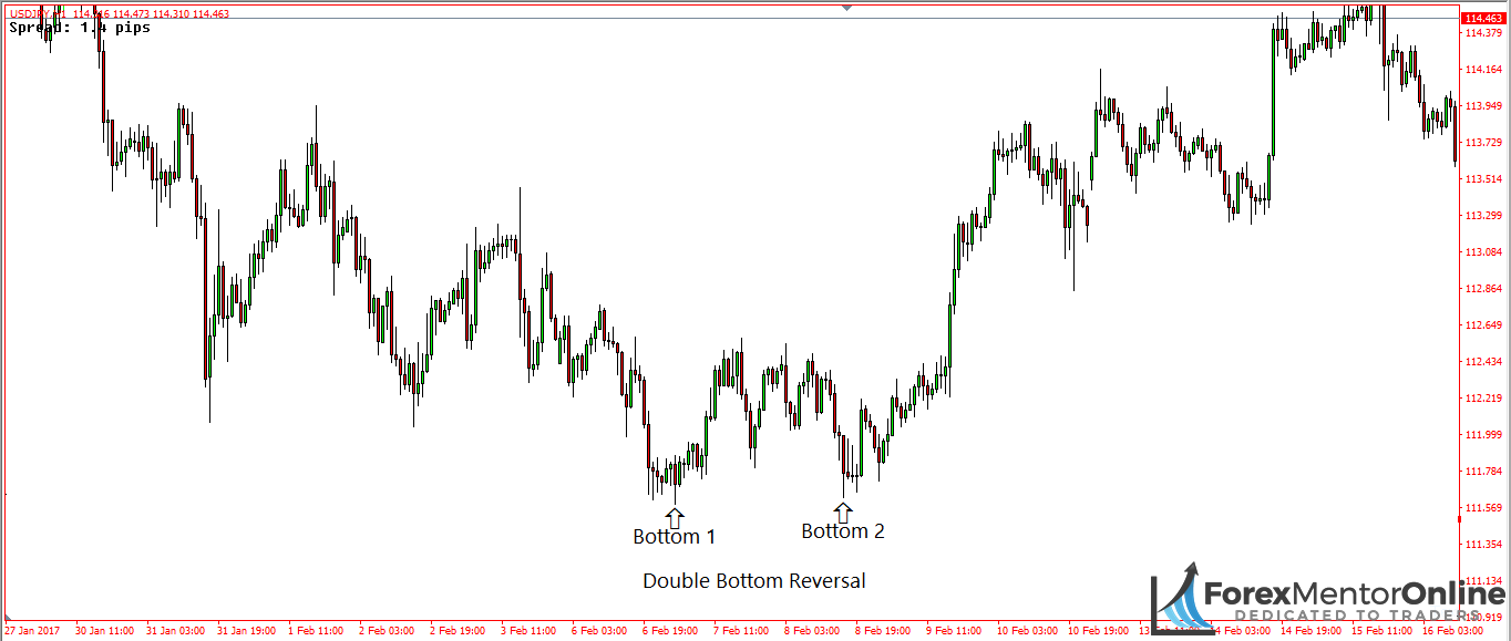 image of double bottom pattern forming on usd/jpy