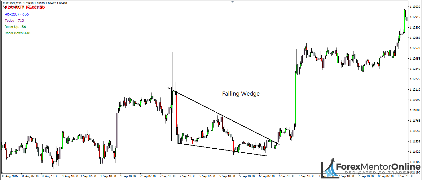 image of falling wedge pattern