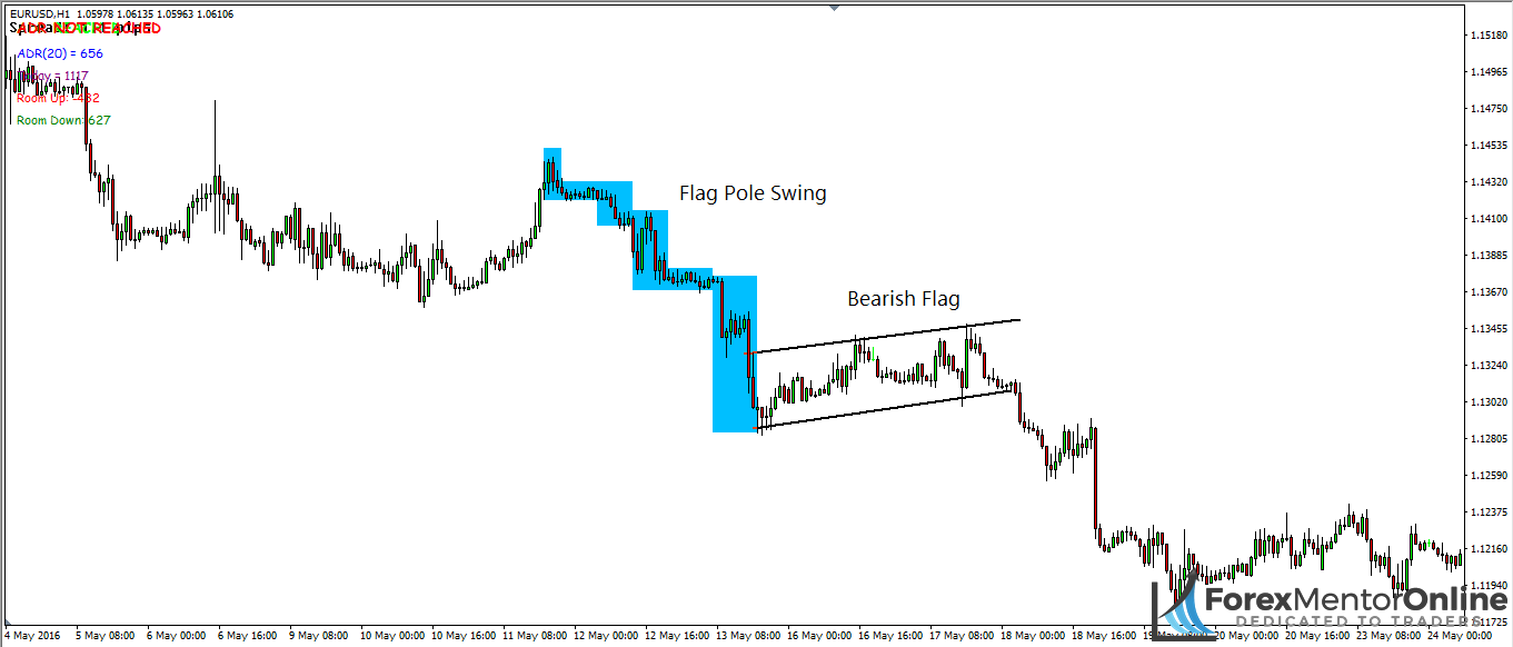 image of bear flag on 1 hour chart of eur/usd