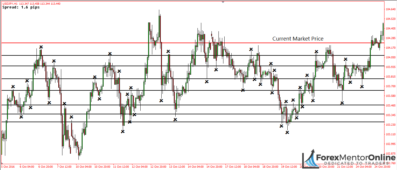 image of places where support lines could be found on usd/jpy
