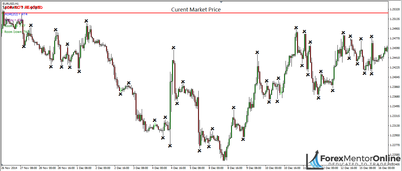 image of reversals forming at similar prices on eur/usd