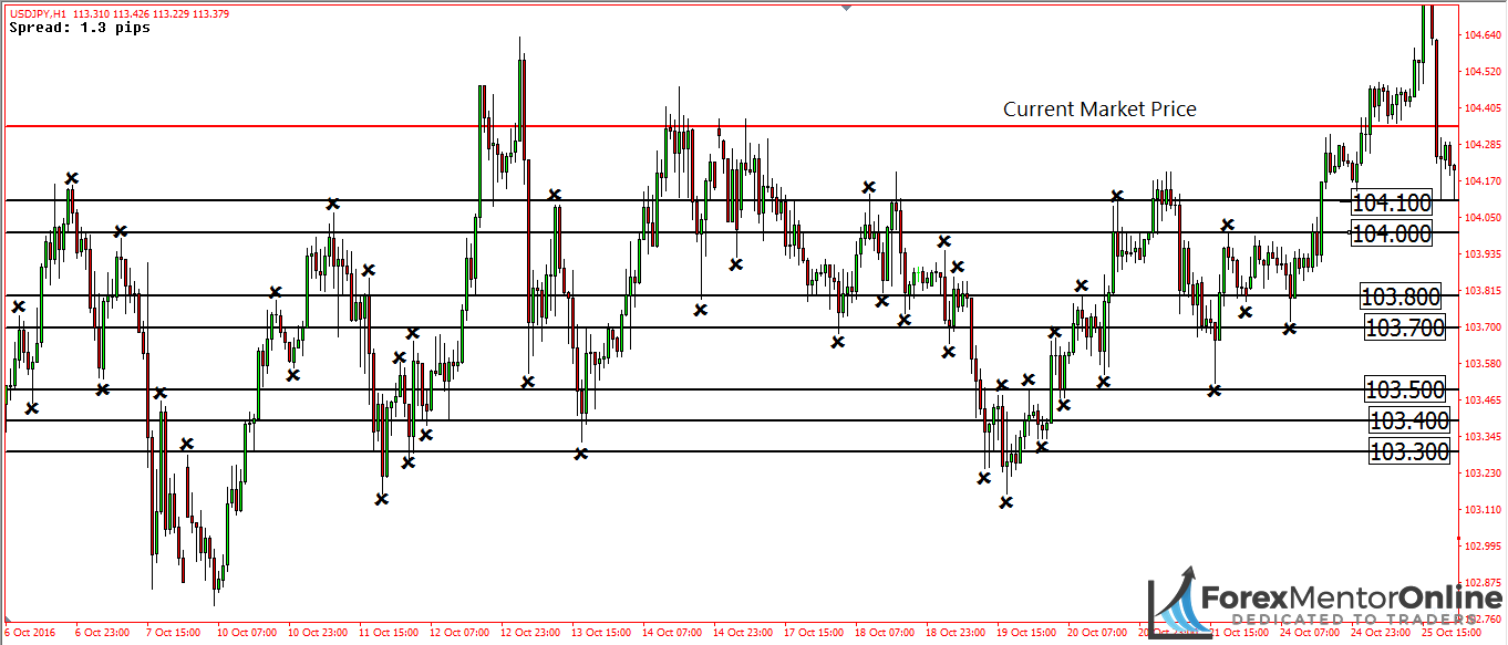 image of support lines on usd/jpy