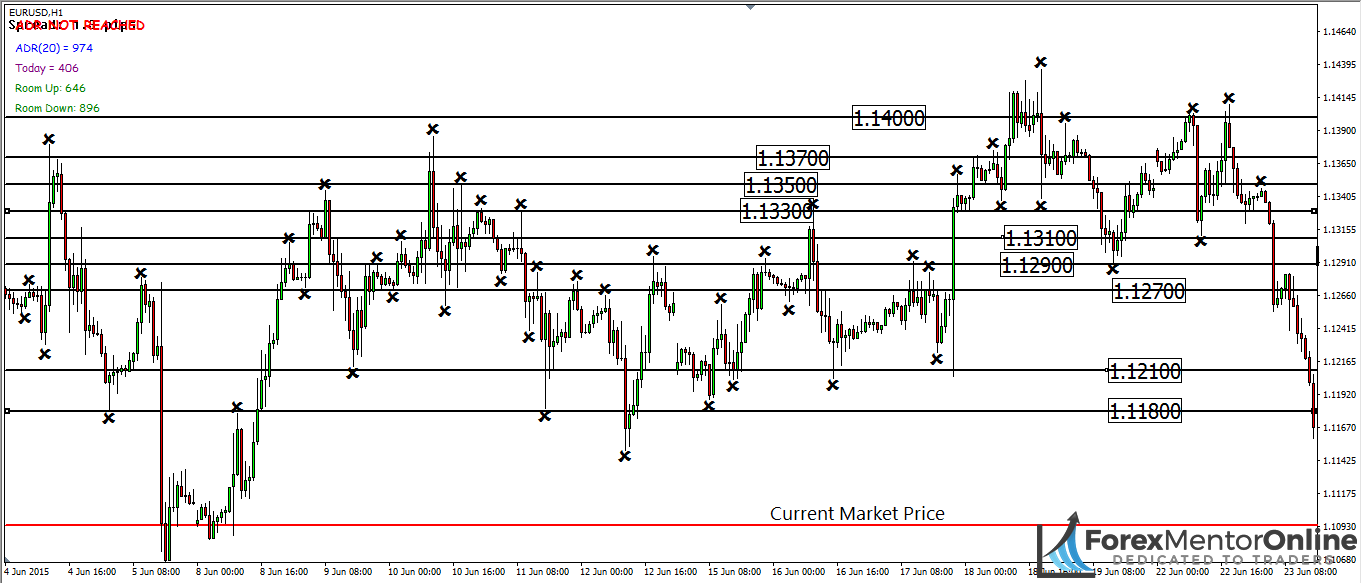 image of resistance lines on eur/usd chart