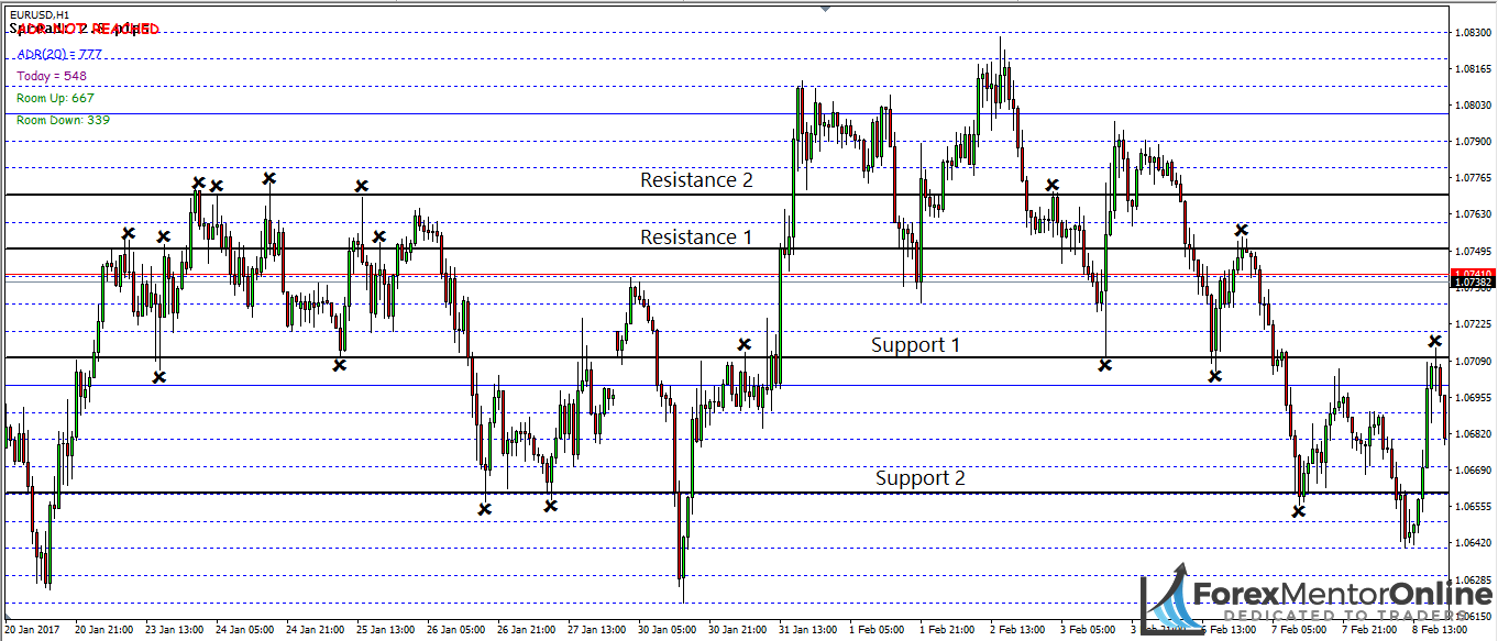 image of support and resistance levels marked on eur/usd