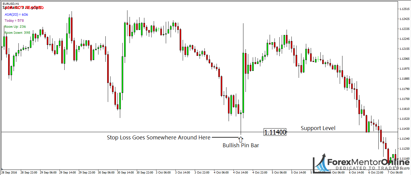 image of bullish pin bar forming at support level on eur/usd