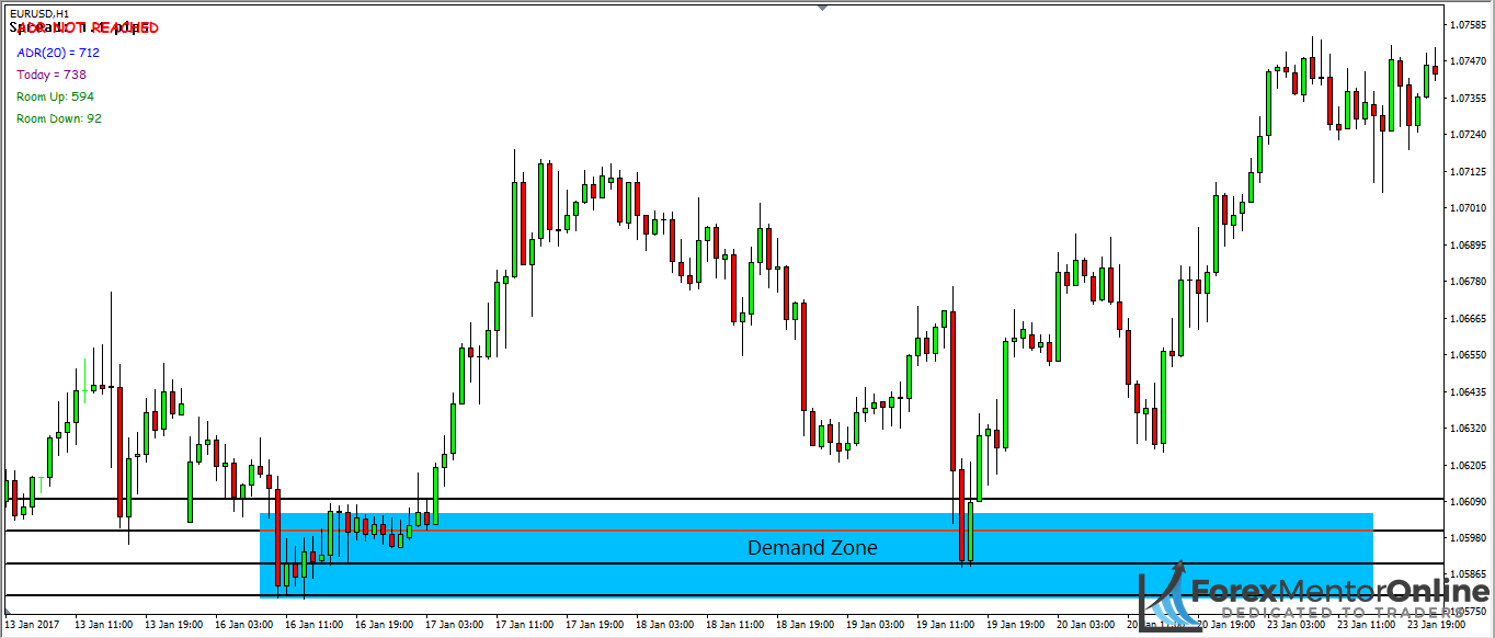 image of support level inside demand zone on eur/usd