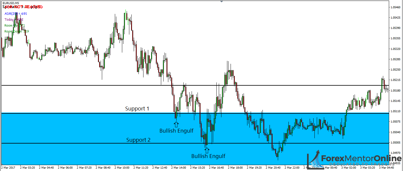 image of price action forming at support levels inisde demand zone