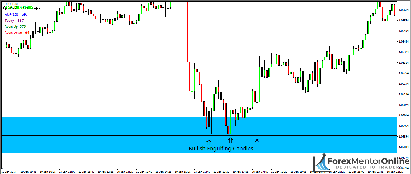 image of bullish engulfing candles forming at support on eur/usd